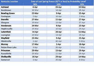 Table 1. Date of last spring freeze by probability level. Probabilities that the last spring freeze will occur on or after the date listed. For example, a 90% probability indicates that the last spring freeze will occur on or later than the date listed 9 of 10 years (90% of the time)