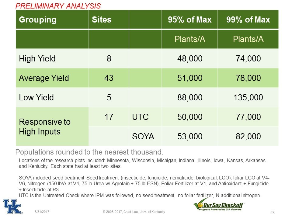 Figure 5. Soybean yield response to final plant populations. Maximum yields in high-yield environments can be achieved at populations less than 100,000 plants per acre.
