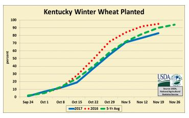 83% of the wheat crop has been seeded, 69% emerged.