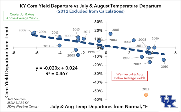 Figure 3. Kentucky Corn Yield versus Temperature
