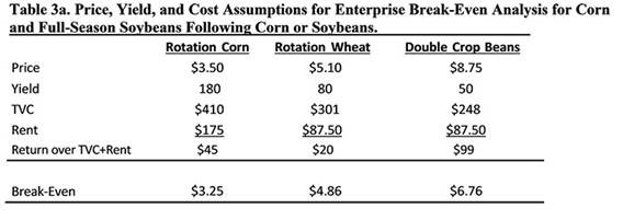 Davis calculations show a return for wheat and double-crop soybeans in the 2019 marketing season.
