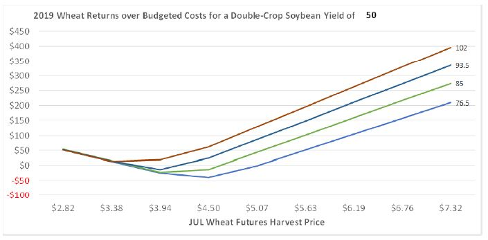 Figure 2. Return over Total Inputs, Land, and Overhead Costs for 2019 Western Kentucky Wheat for a Double-Crop Soybean Yield of 50 bushels/acre.