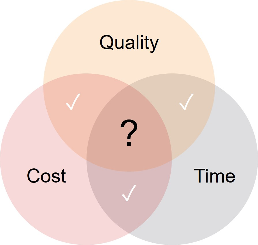 RxC International Gene Therapy Time Quality Cost.jpg