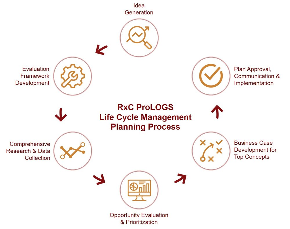 RxC ProLOGS Life Cycle Management Planning Process.jpg