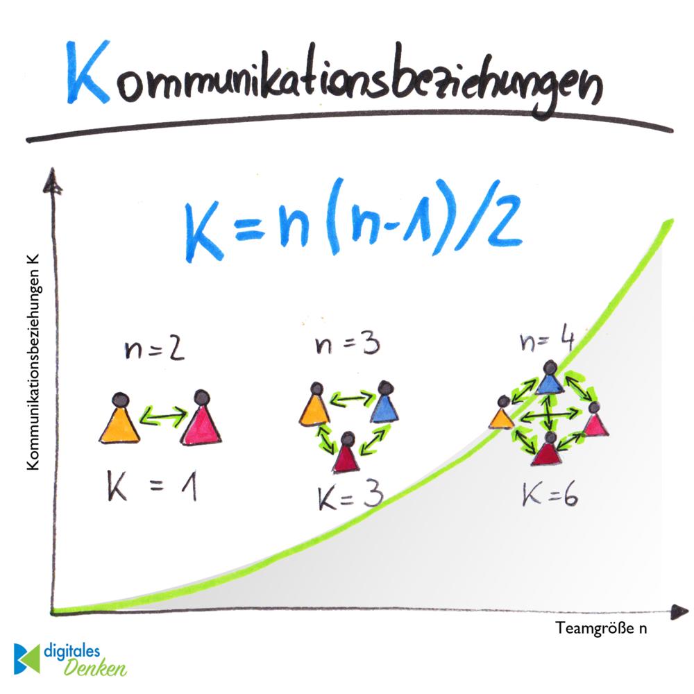 171126_Kommunikationsbeziehungen_Formel.png