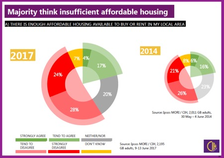 An increase in the number of people who think there is insufficient affordable housing in their local area demonstrated in recent  survey findings .(CiH and Ipsos MORI, 2017).