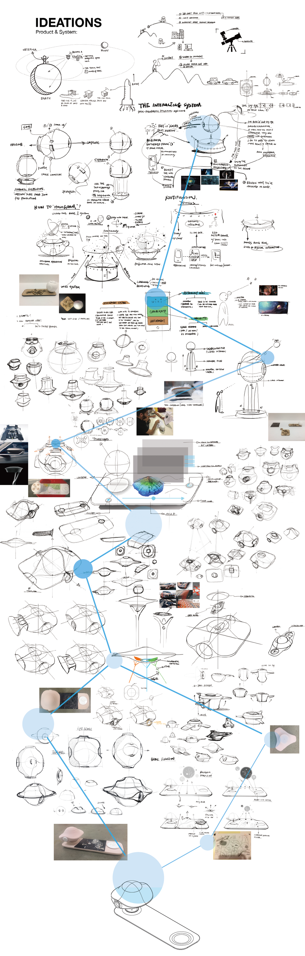 Galasphere Product Process.png