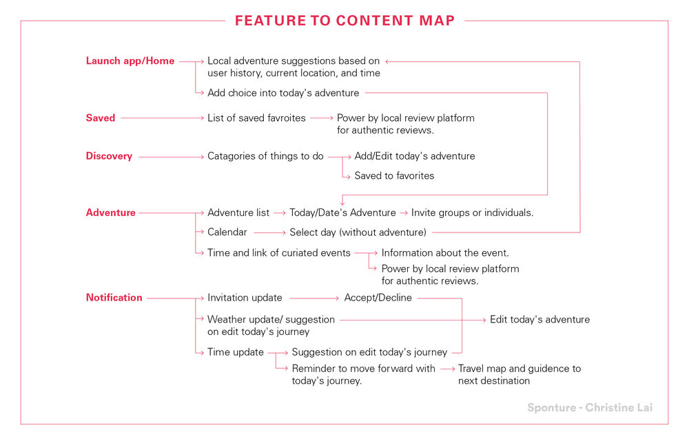 Sponture Feature to Content Map.jpg