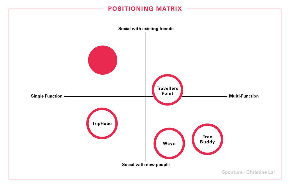 Sponture Matrix.jpg