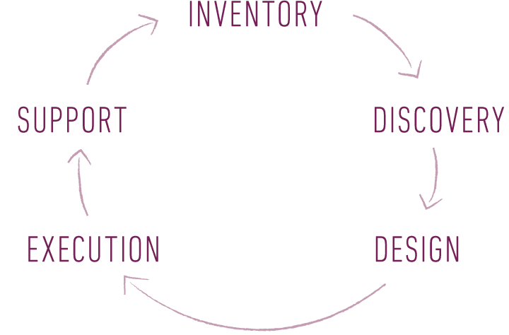 Inventory-Discovery-Design-Execution-Support
