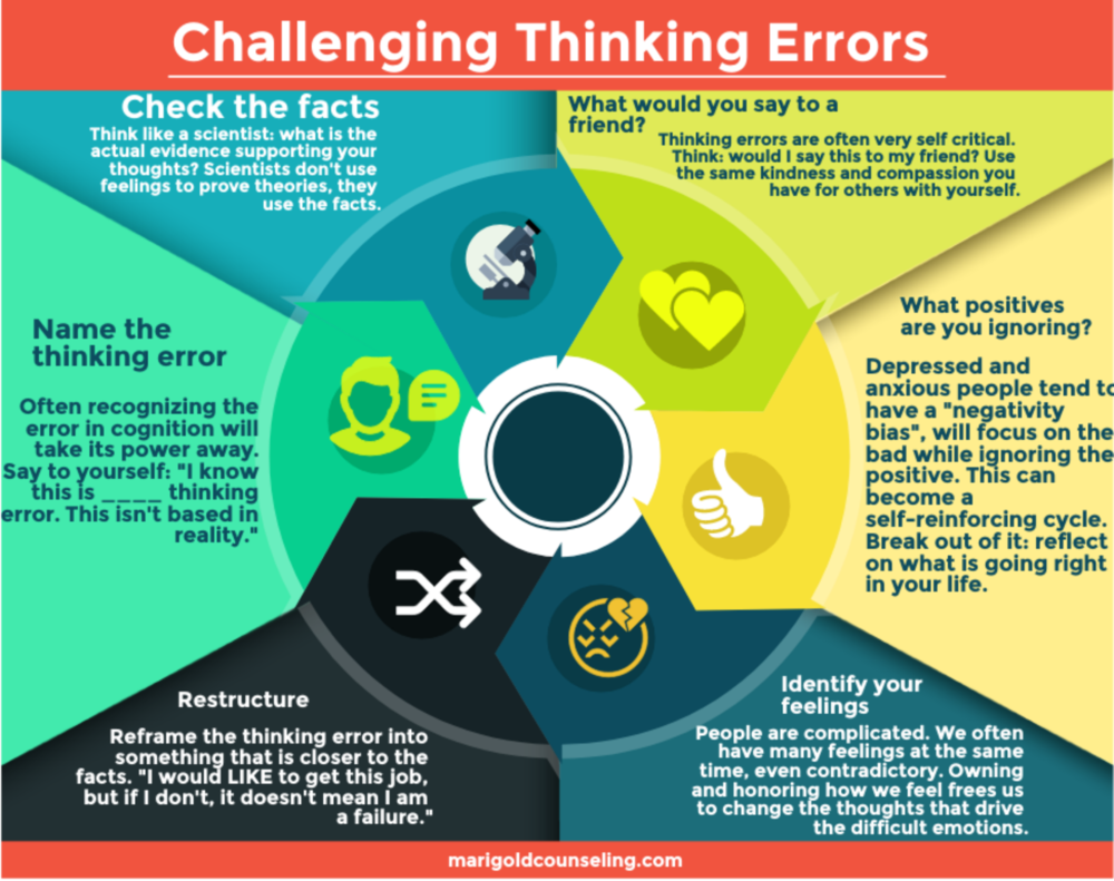 challenging thinking errors.png