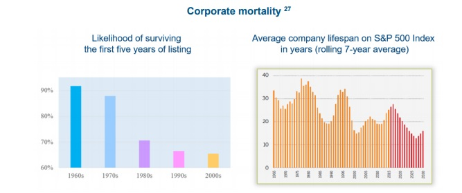 Corporate Mortality.jpg