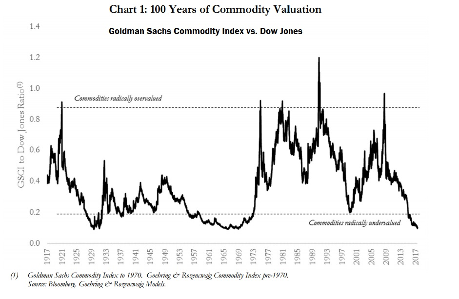 100 Years Commodity Valuation.jpg
