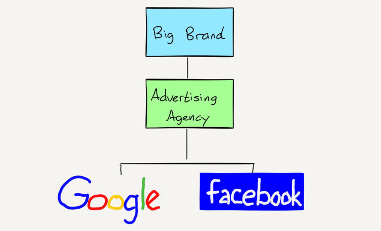 Ad Agency Disruption Google Facebook.jpg