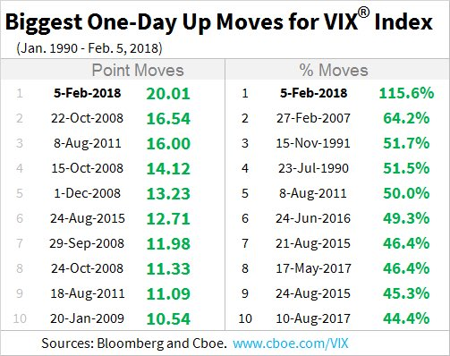 Record VIX Gain Feb 5 2018.jpg