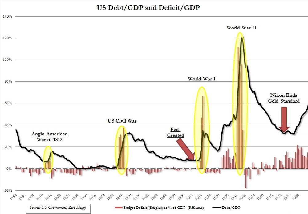 US Debt to GDP Since Independence_1 -2.jpg