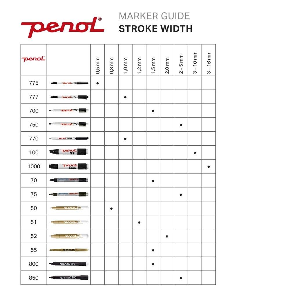 Penol Marker Guide - Stroke Width.jpg