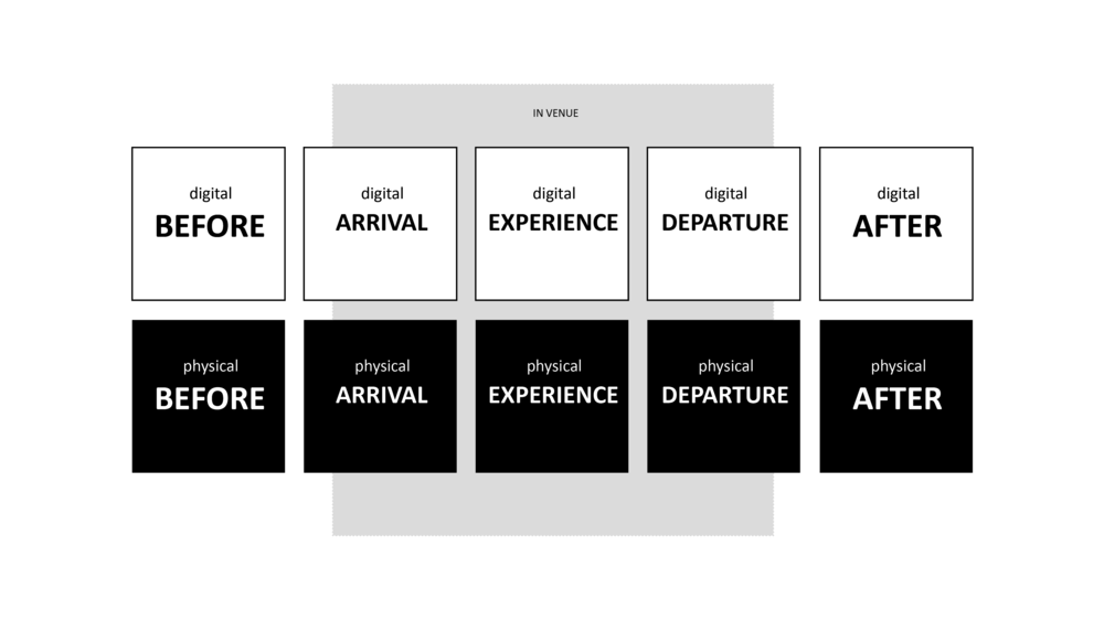 Experience Design - We design a holistic experience that includes what happens before and after a guest visit, planning for physical and digital elements, and focusing on the economic impact of decisions made at each stage.