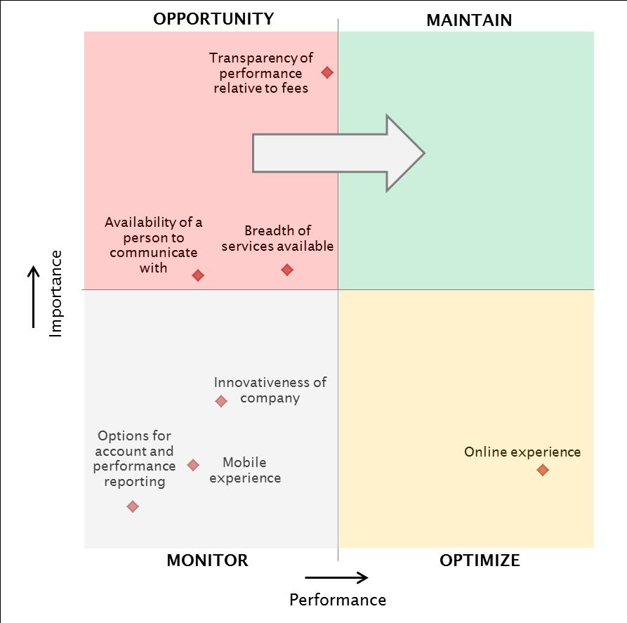 Figure 1: ParameterInsights WealthTech Strategic Quadrant - Canada