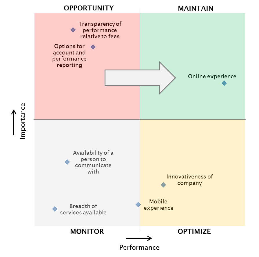 ParameterInsights WealthTech Strategic Quadrant - US