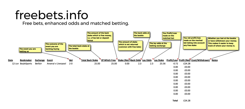 Matched Betting Online Spreadsheet Free - image 5