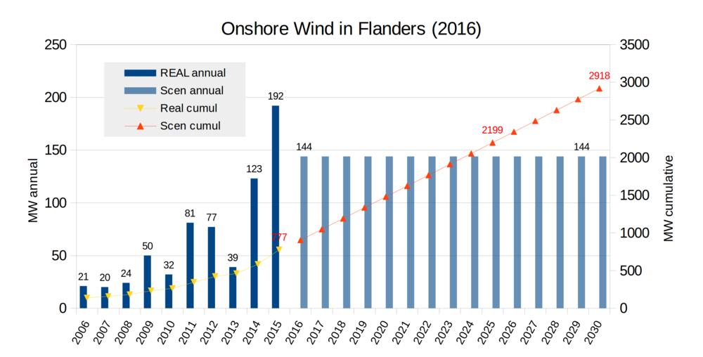 Onshore wind Flanders new 6mar2017.png