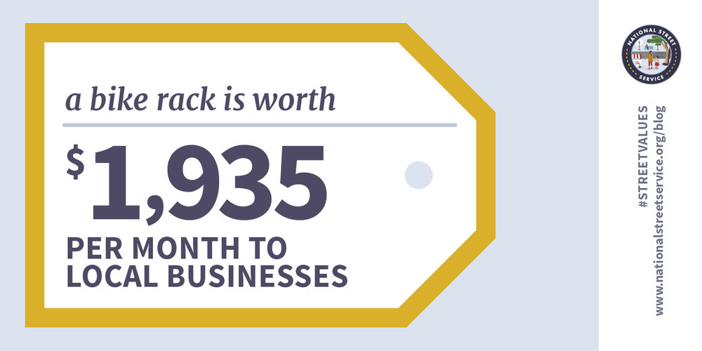 A bike rack is worth $1935 per month to local businesses.
