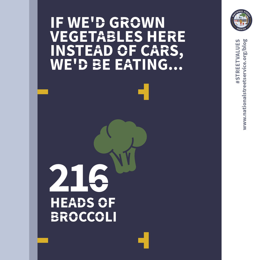 If we grew vegetables in parking spaces instead of cars, we could grow 216 heads of broccoli every year.