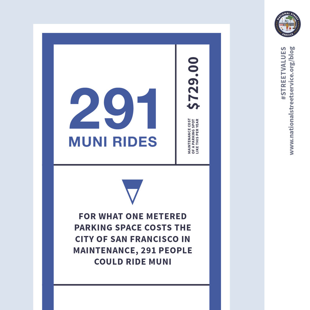 For what one metered space costs the City of San Francisco in maintenance, 291 people could ride Muni.