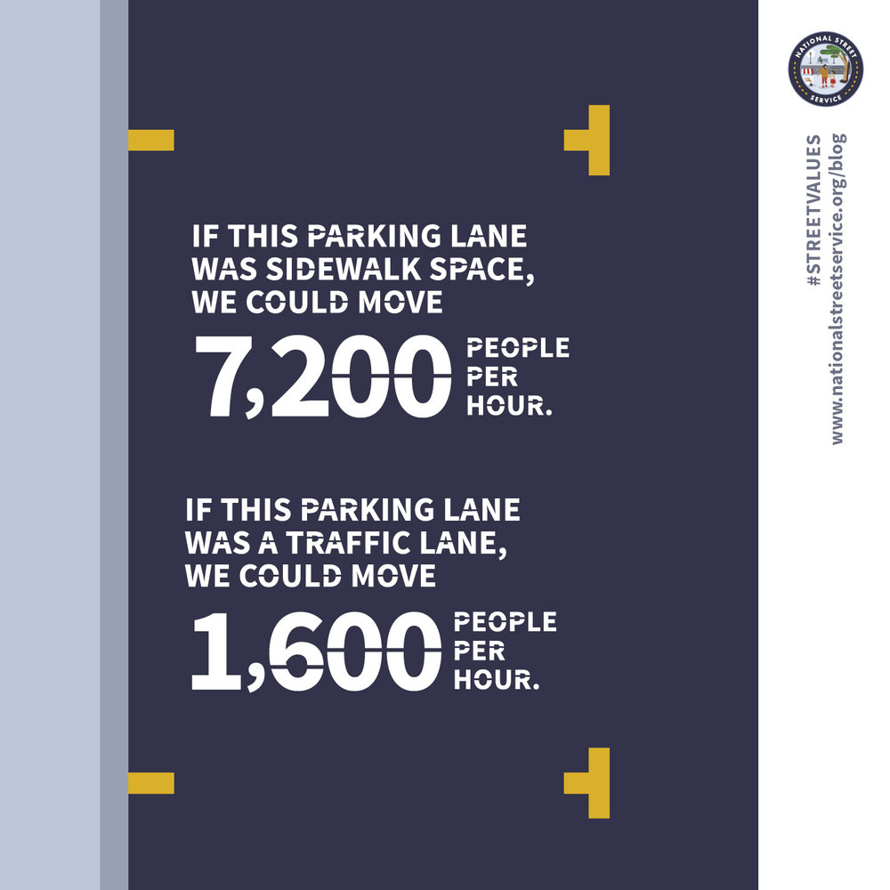 If a parking lane were converted into a sidewalk, it could accommodate 7,200 people per hour. As a lane for private traffic, it could move up to 1,600 people per hour.