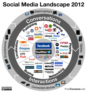 The social media landscape is crowded, however facebook and twitter recieve the greatest attention.