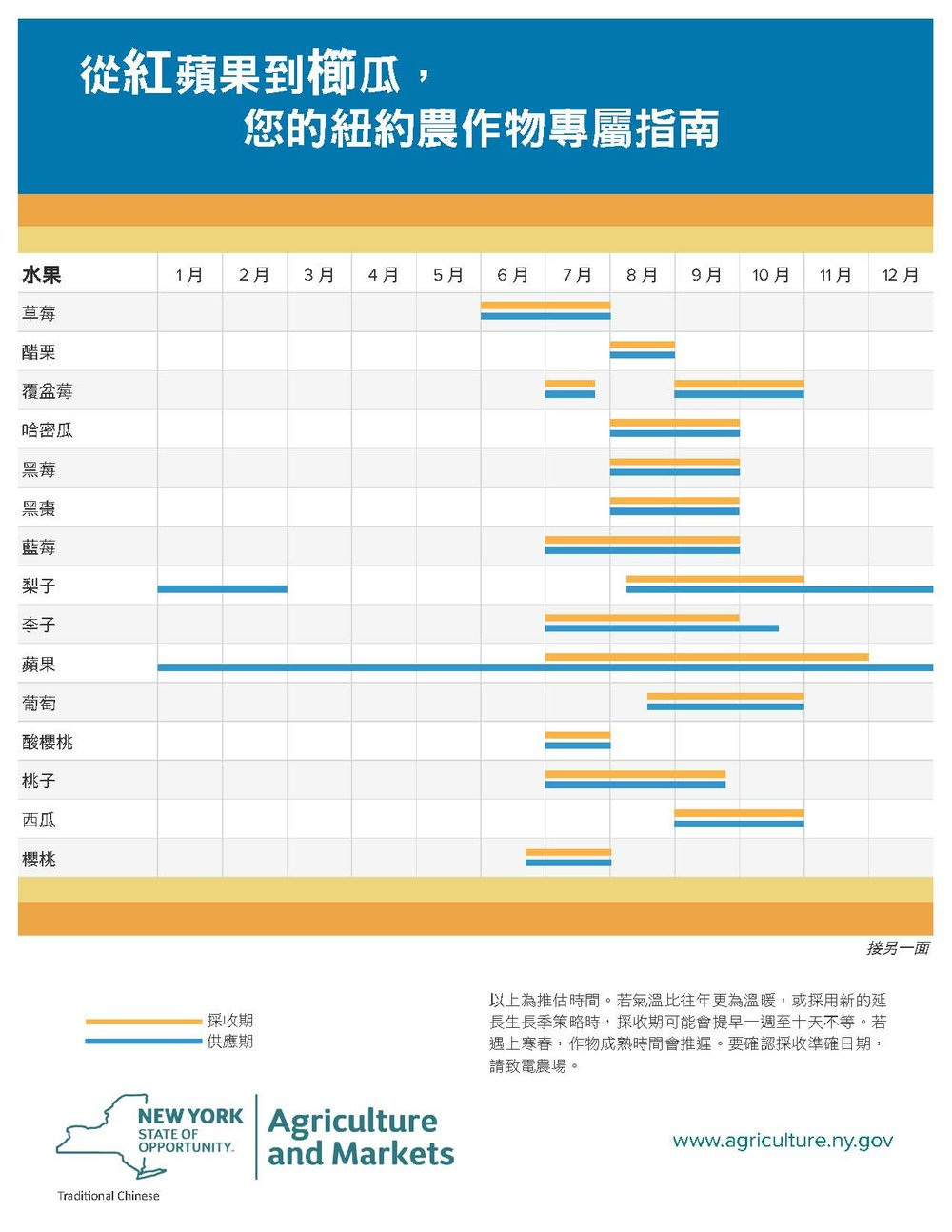 HarvestChart_2016_Traditional Chinese_Page_1.jpg