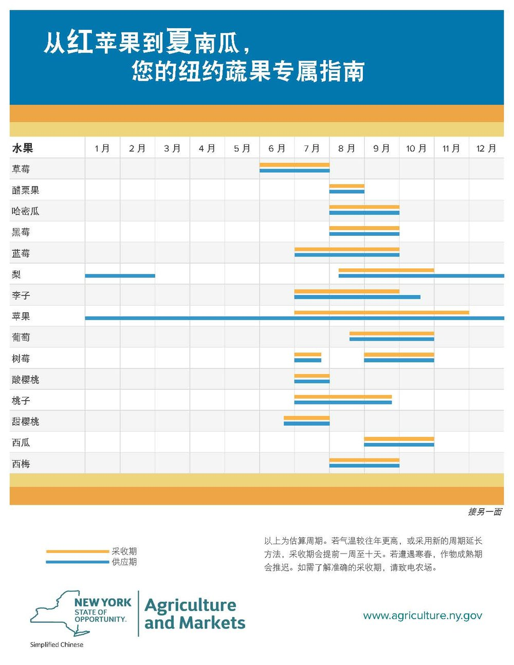 HarvestChart_2016_Simplified Chinese_Page_1.jpg