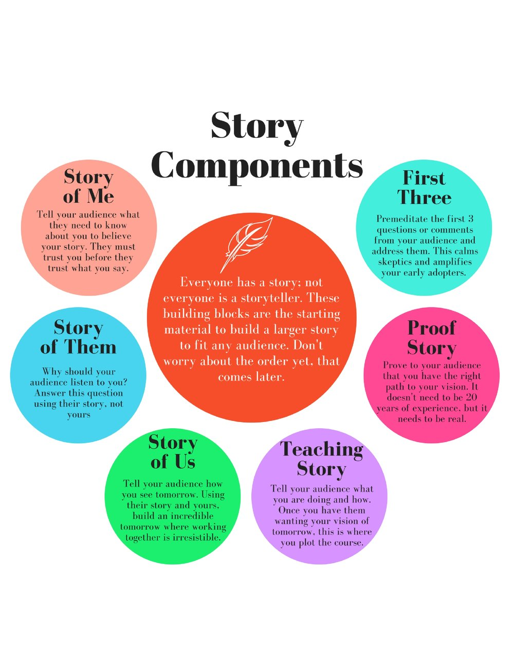 Story Components.jpg