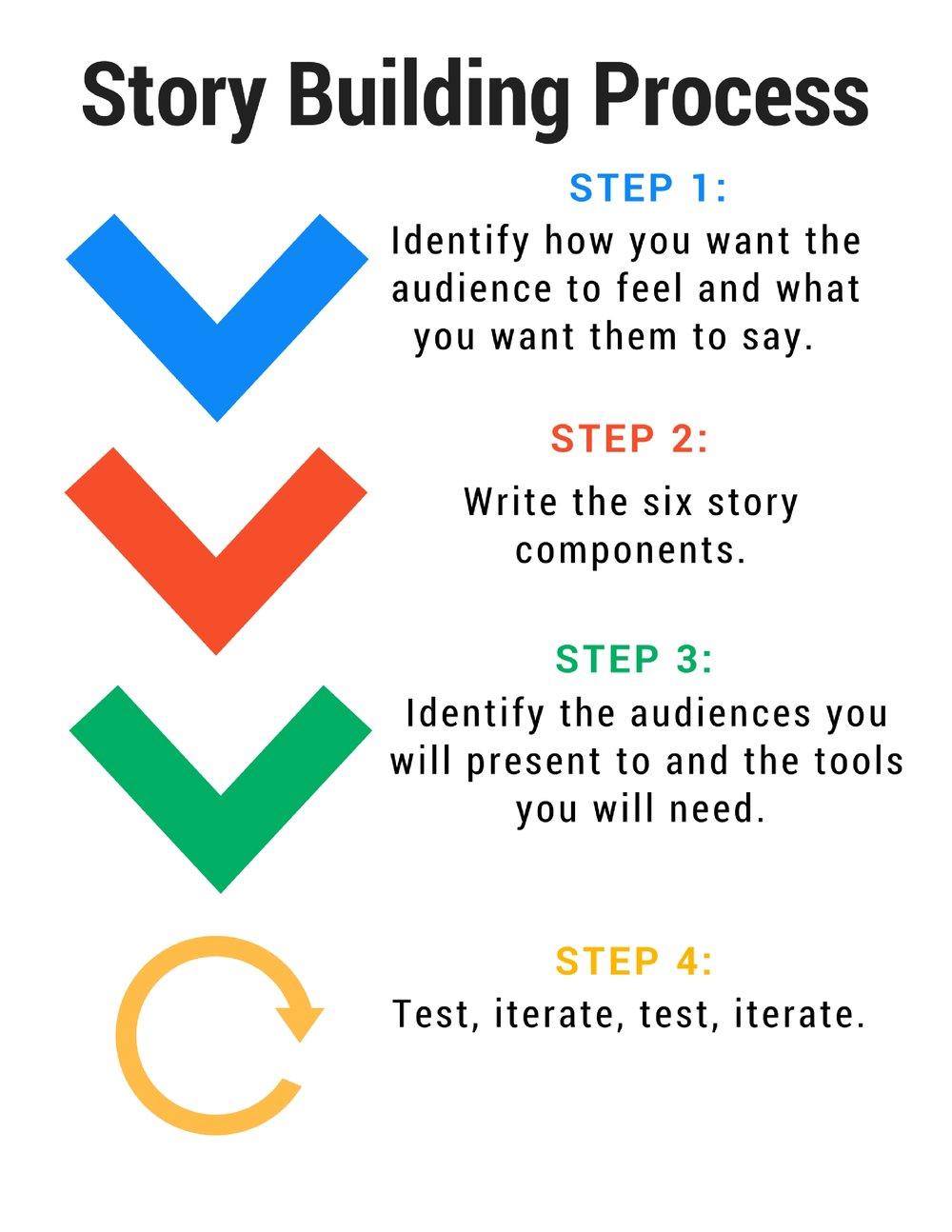 Story Building Process (7).jpg