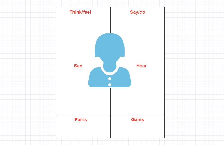 Creating an empathy map can help you better understand the needs and wants of your target persona.