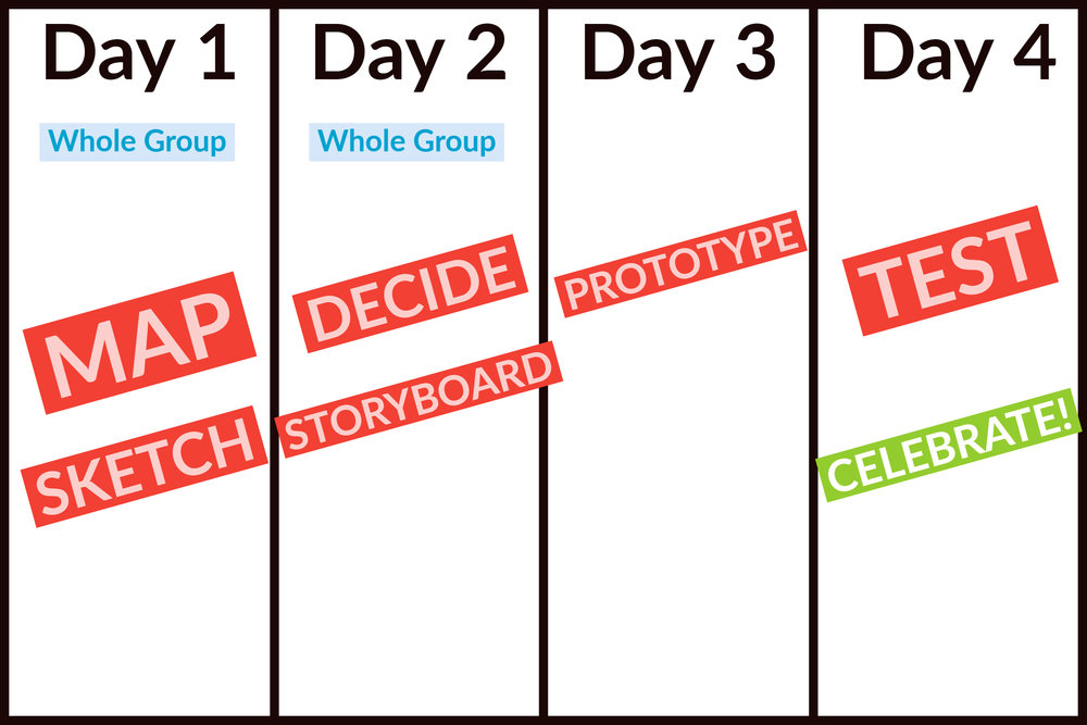 Design Sprint 2.0 Itinerary