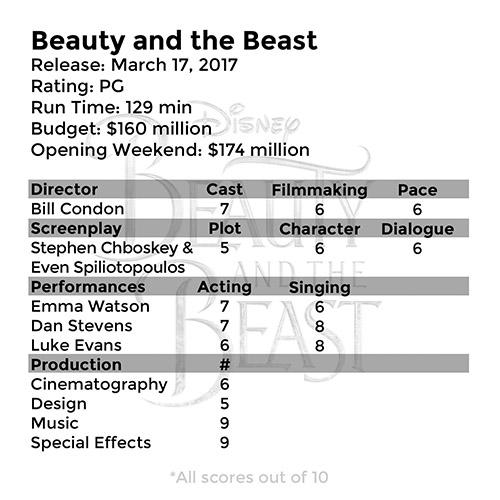Beauty And The Beast 2017 Box Score Movie Box Score