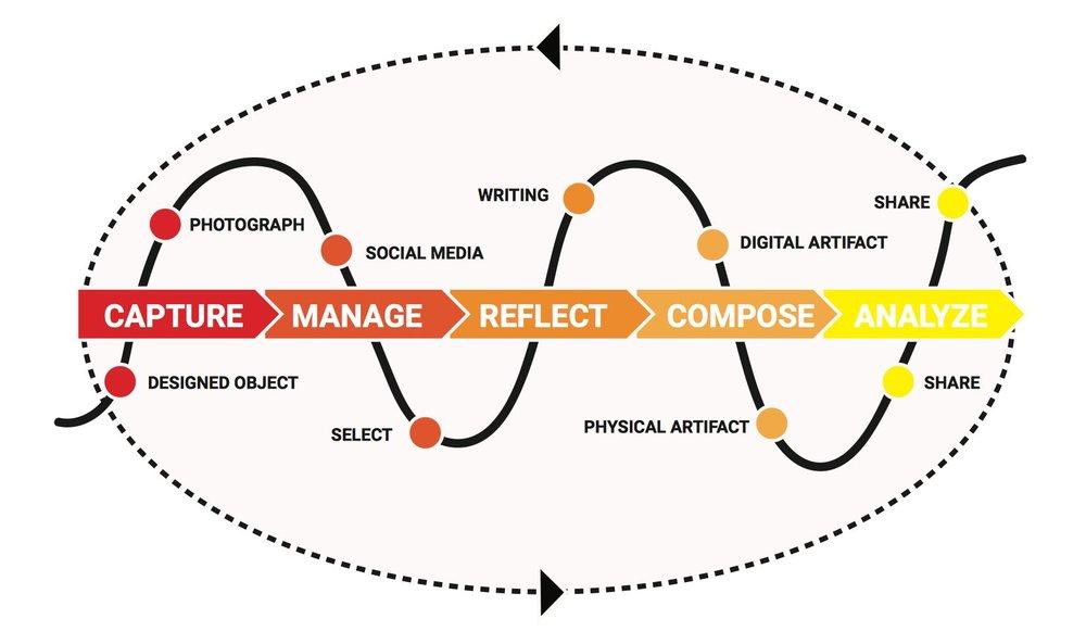 The Portfolio Process and The Processed Portfolio. (Cambridge, 2010)