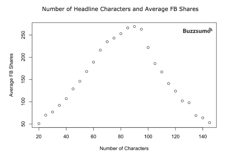 Numero dei caratteri del titolo e media delle condivisioni su facebook