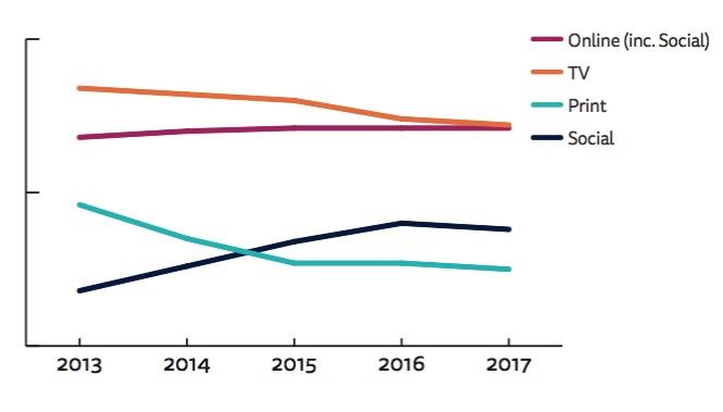Italia, così sono cambiate le fonti del consumo di news. Fonte:  digitalnewsreport.org