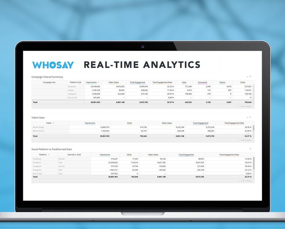 6. Measurement - Measuring influence marketing performance is an art and a science. WHOSAY offers the most comprehensive campaign measurement and analytics. Beyond impressions and engagements, WHOSAY leverages proprietary and 3rd party tools to measure sentiment, brand lift and ROI.