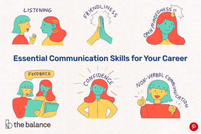 Source: https://www.thebalancecareers.com/communication-skills-list-2063779