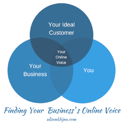 Your_Business's_Online_Voice_Venn_Diagram