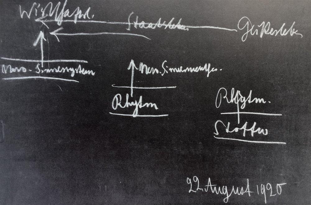 Rudolf Steiner, tableau provenant de la conférence du 22 août 1920 de l'ensemble des conférences  Impulsions sociales à la lumière de la science de l'esprit  (GA 199)