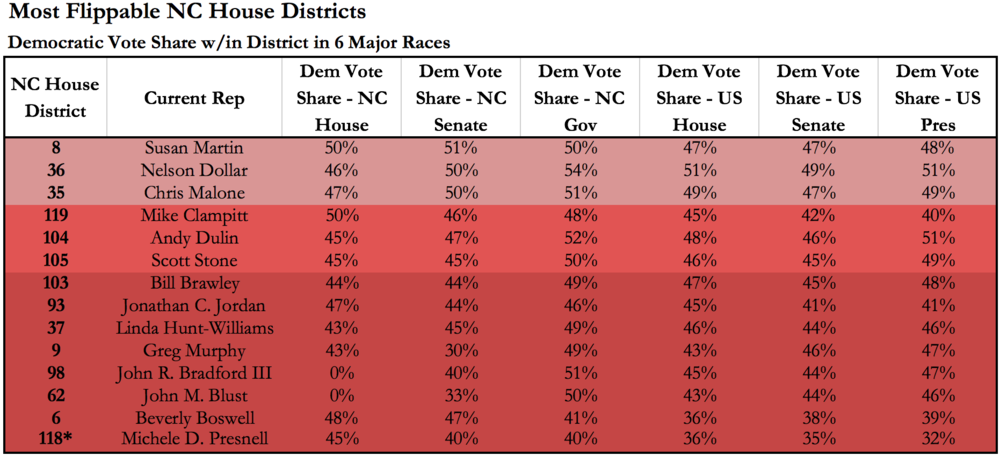 *NC House District 118 appears less competitive based on statewide elections but is included due to local political conditions and NC House voting history (2012 and 2014) in the district.