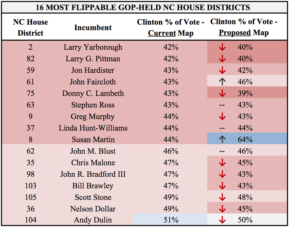 16 Most Flippable GOP-Held NC House Districts.png
