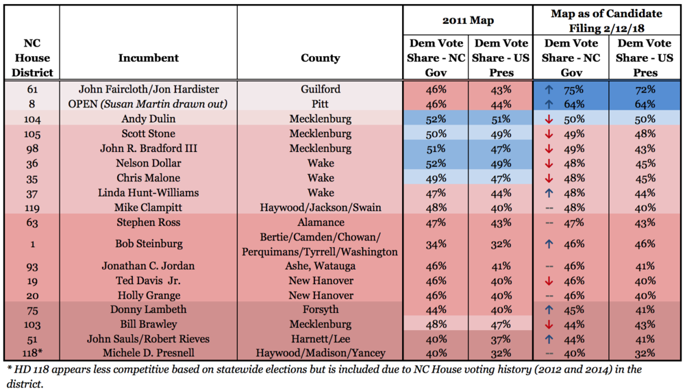 Updated NC House table for blog post.png