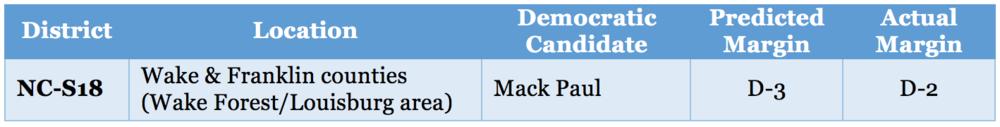 NC Senate table 4.png