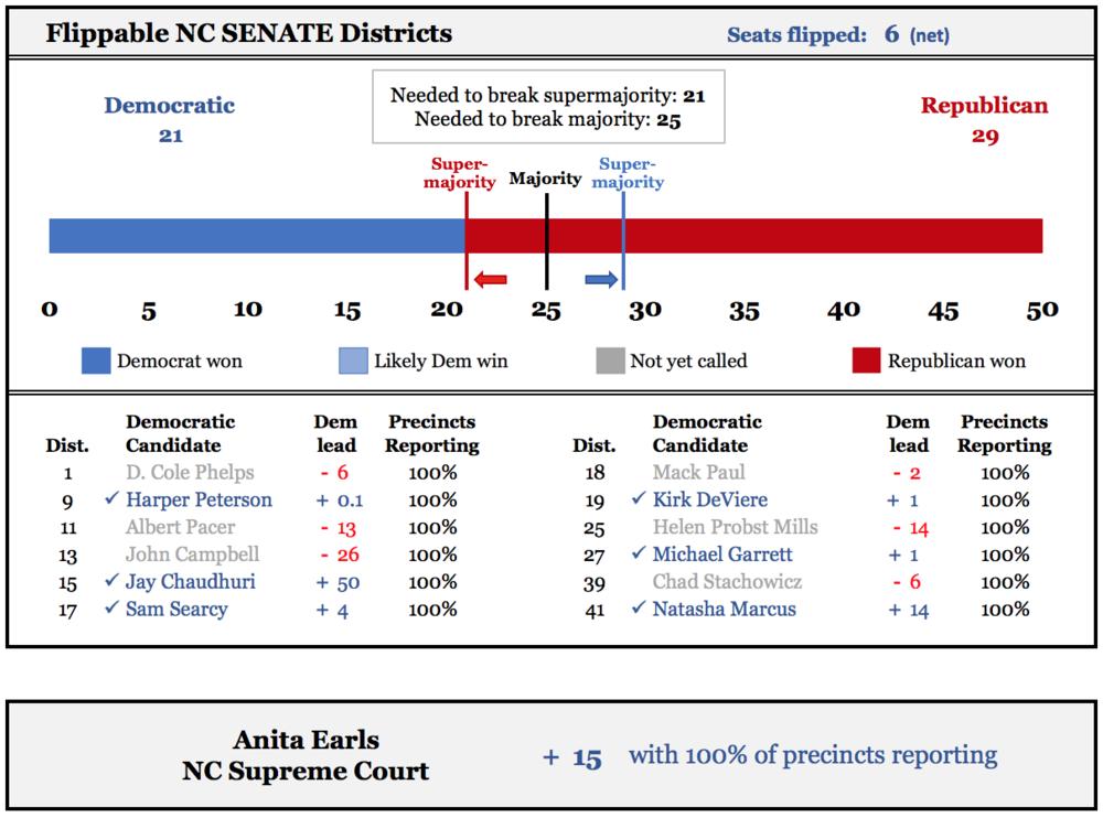 NC Senate FINAL.png